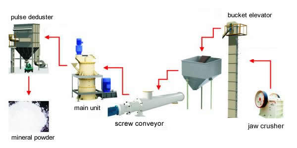 limestone grinding mill working principle
